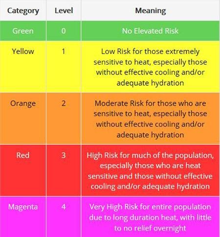 Heat Risk Matrix Chart