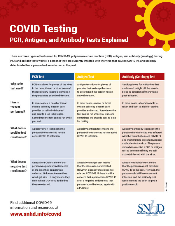 COVID Testing - PCR, Antigen, and Antibody Tests Explained